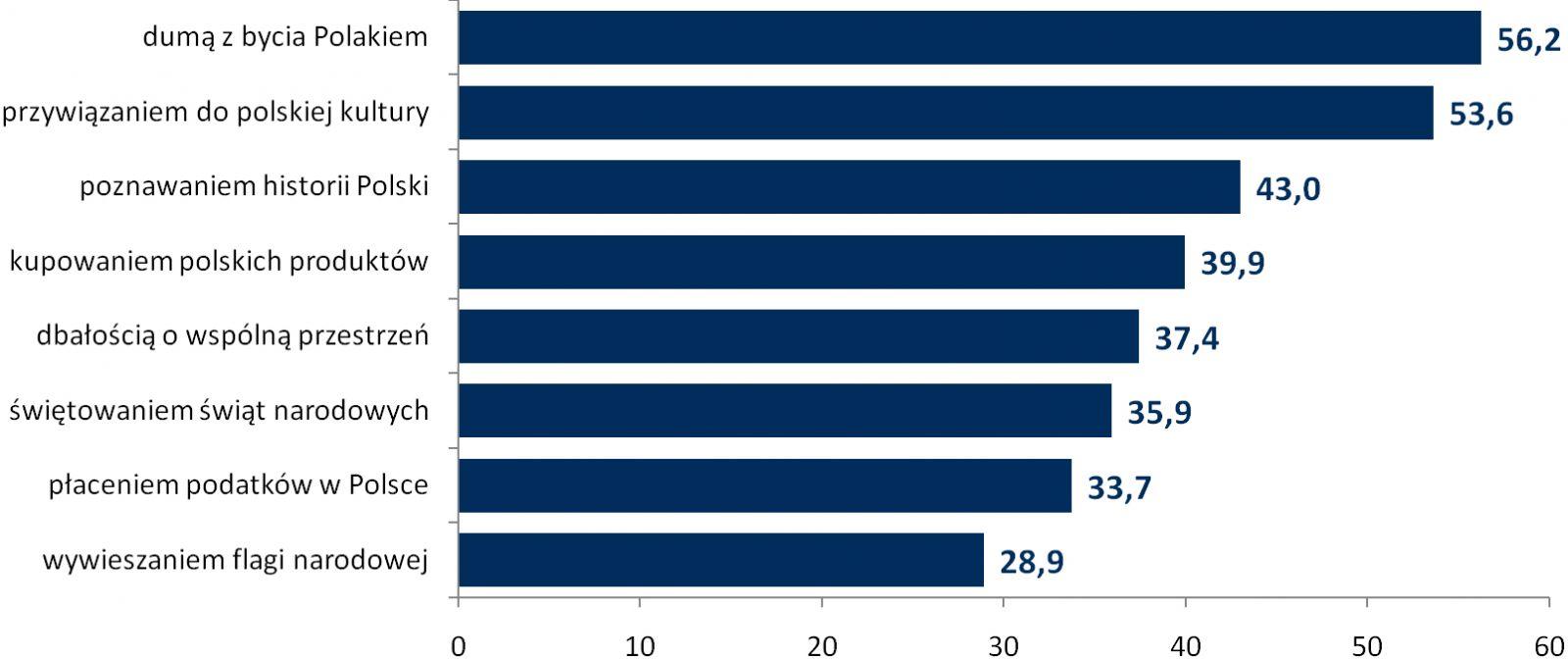 94c4cf6fe927a0 Źródło: badanie Fundacji Polskiego Godła Promocyjnego i ASM – Centrum Badań  i Analiz Rynku