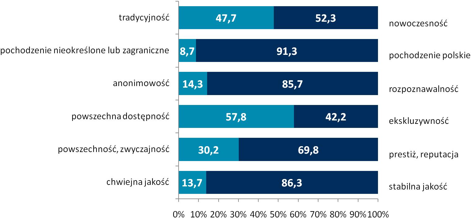f77c7063cf4322 Wskazania sumują się do 100 proc. w każdej parze cech. Źródło: badanie Fundacji  Polskiego Godła Promocyjnego i ASM – Centrum Badań i Analiz Rynku